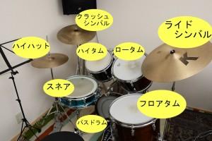 ドラムセット名称